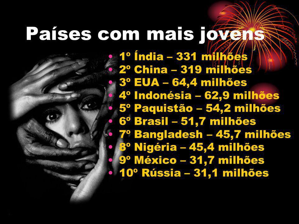 Países com mais jovens 1º Índia – 331 milhões 2º China – 319 milhões