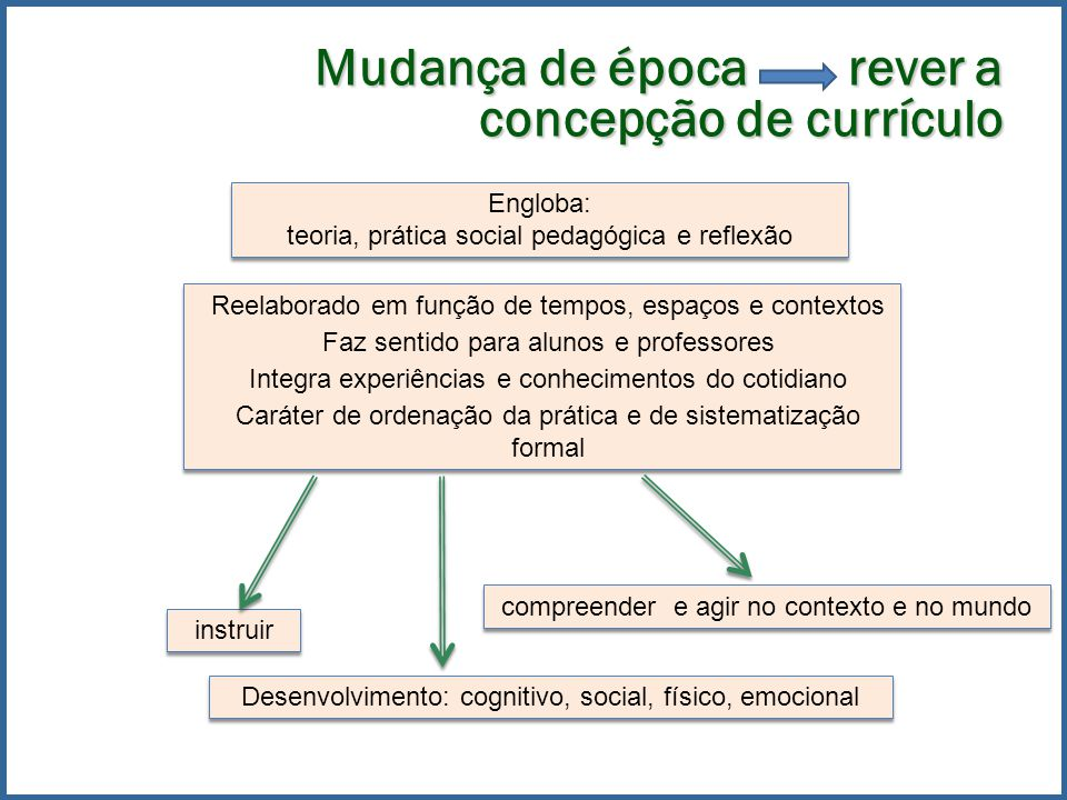 Mudança de época rever a concepção de currículo