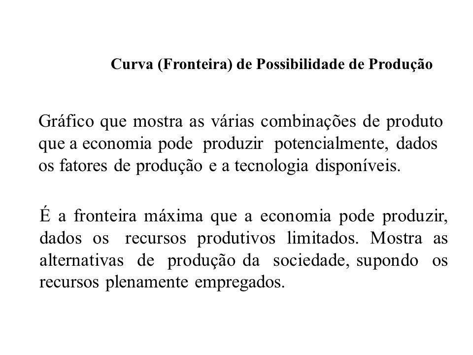 os fatores de produção e a tecnologia disponíveis.