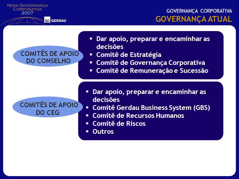 GOVERNANÇA ATUAL Dar apoio, preparar e encaminhar as decisões