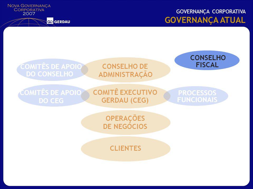 GOVERNANÇA ATUAL CONSELHO FISCAL CONSELHO FISCAL COMITÊS DE APOIO