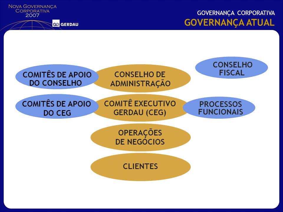 GOVERNANÇA ATUAL CONSELHO FISCAL COMITÊS DE APOIO CONSELHO DE