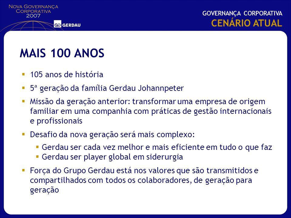 MAIS 100 ANOS CENÁRIO ATUAL 105 anos de história