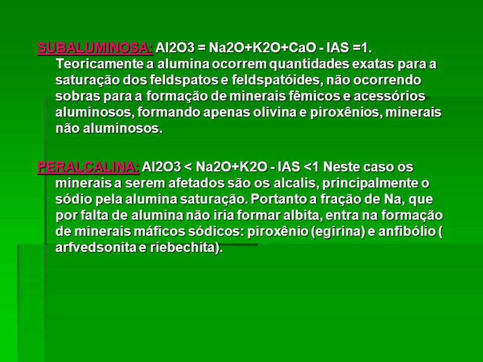SUBALUMINOSA: Al2O3 = Na2O+K2O+CaO - IAS =1