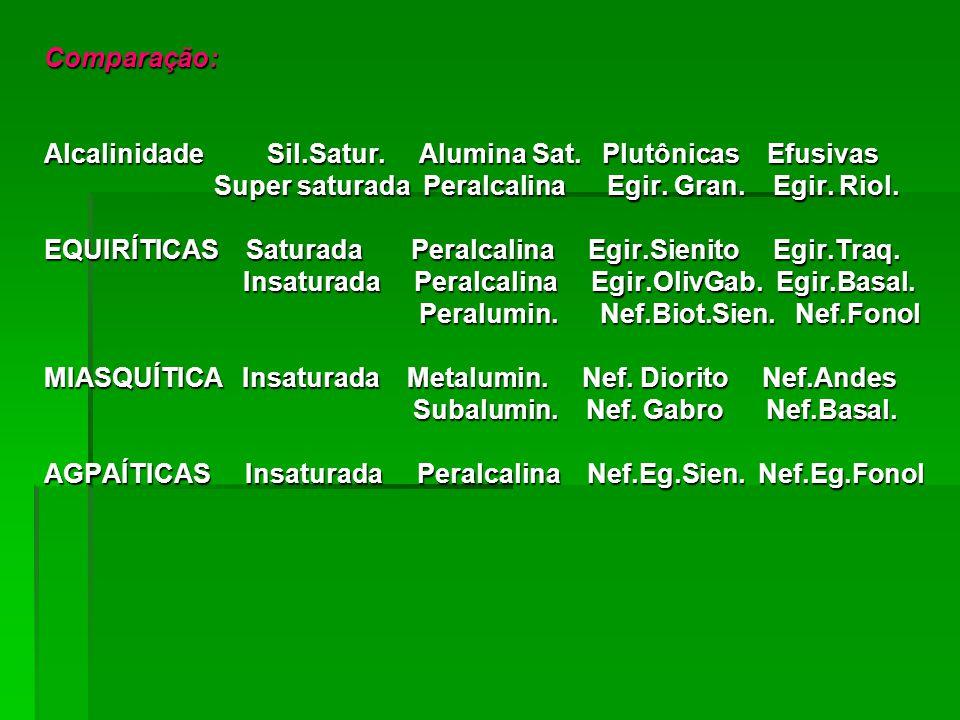 Comparação: Alcalinidade Sil.Satur. Alumina Sat. Plutônicas Efusivas. Super saturada Peralcalina Egir. Gran. Egir. Riol.