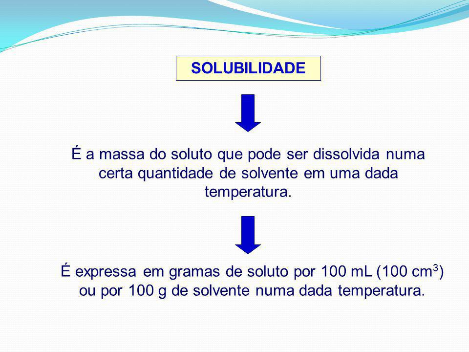 SOLUBILIDADE É a massa do soluto que pode ser dissolvida numa certa quantidade de solvente em uma dada temperatura.