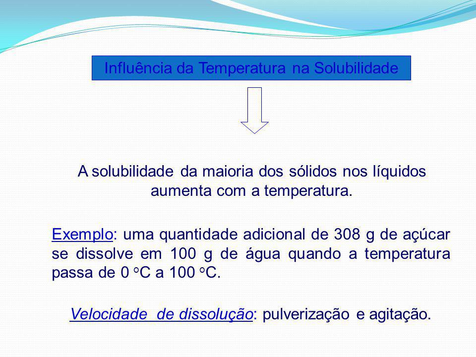 Influência da Temperatura na Solubilidade