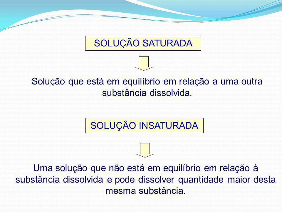 SOLUÇÃO SATURADA Solução que está em equilíbrio em relação a uma outra substância dissolvida. SOLUÇÃO INSATURADA.