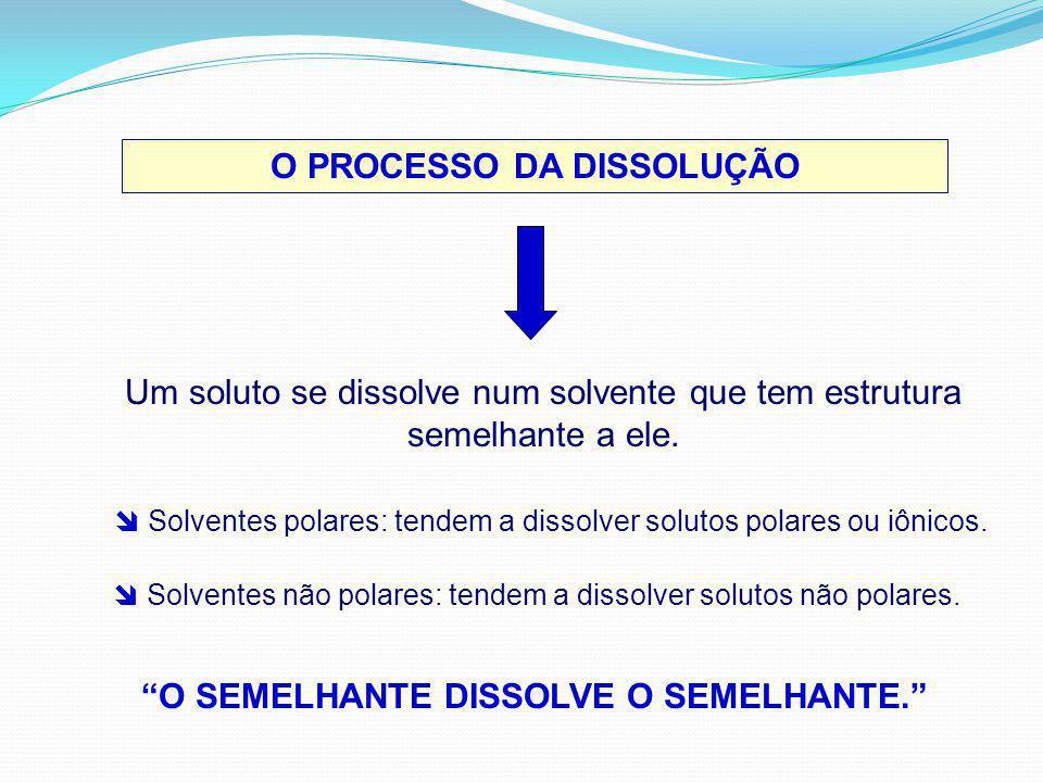 O PROCESSO DA DISSOLUÇÃO O SEMELHANTE DISSOLVE O SEMELHANTE.