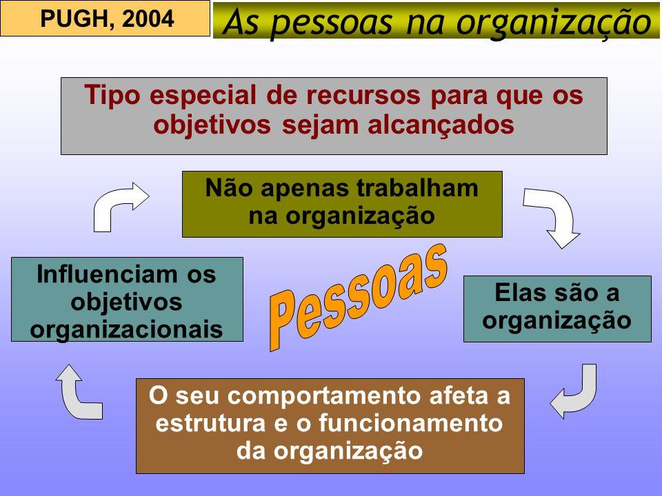 As pessoas na organização
