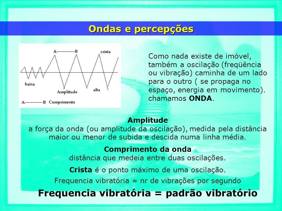 Frequencia vibratória = padrão vibratório