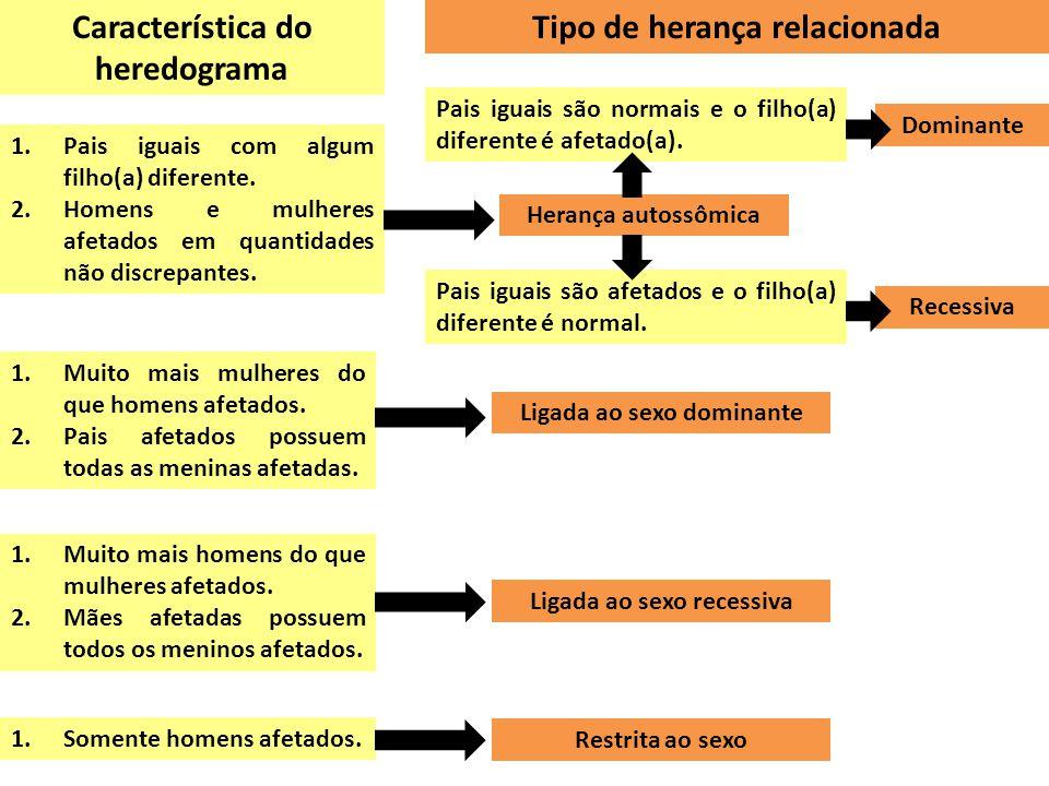 Característica do heredograma Tipo de herança relacionada