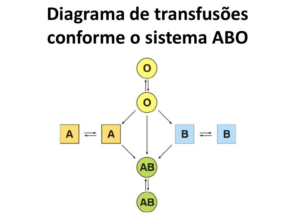 Diagrama de transfusões