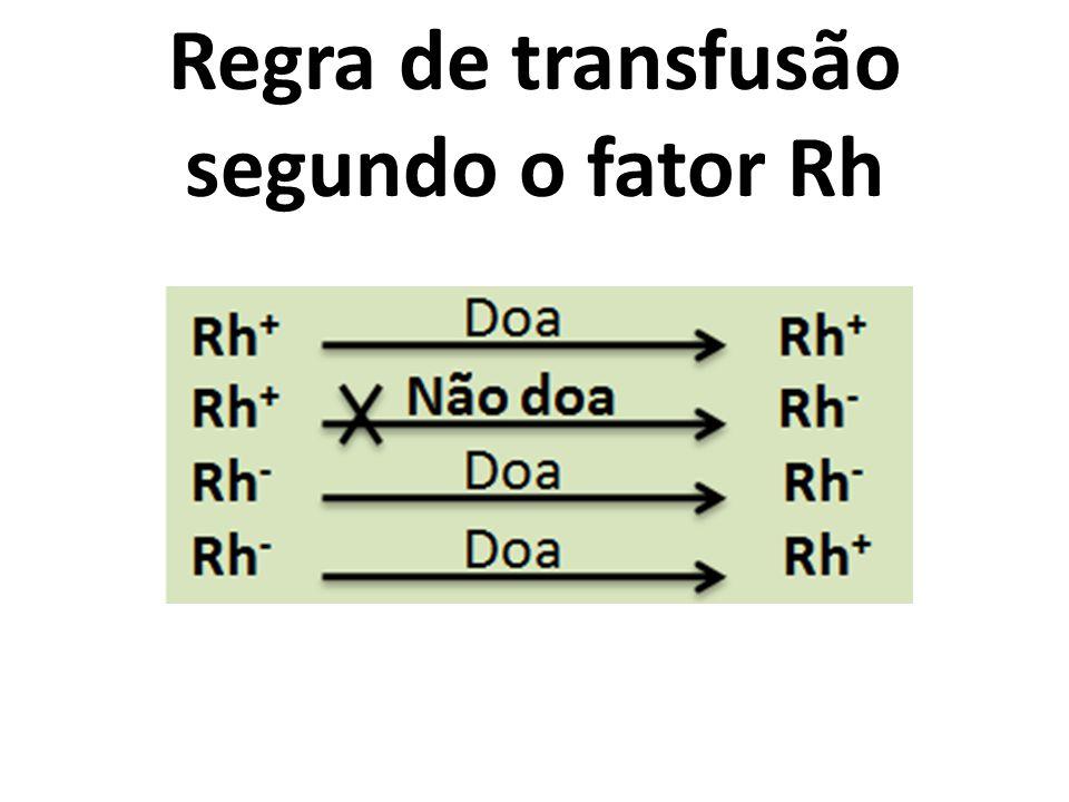 Regra de transfusão segundo o fator Rh