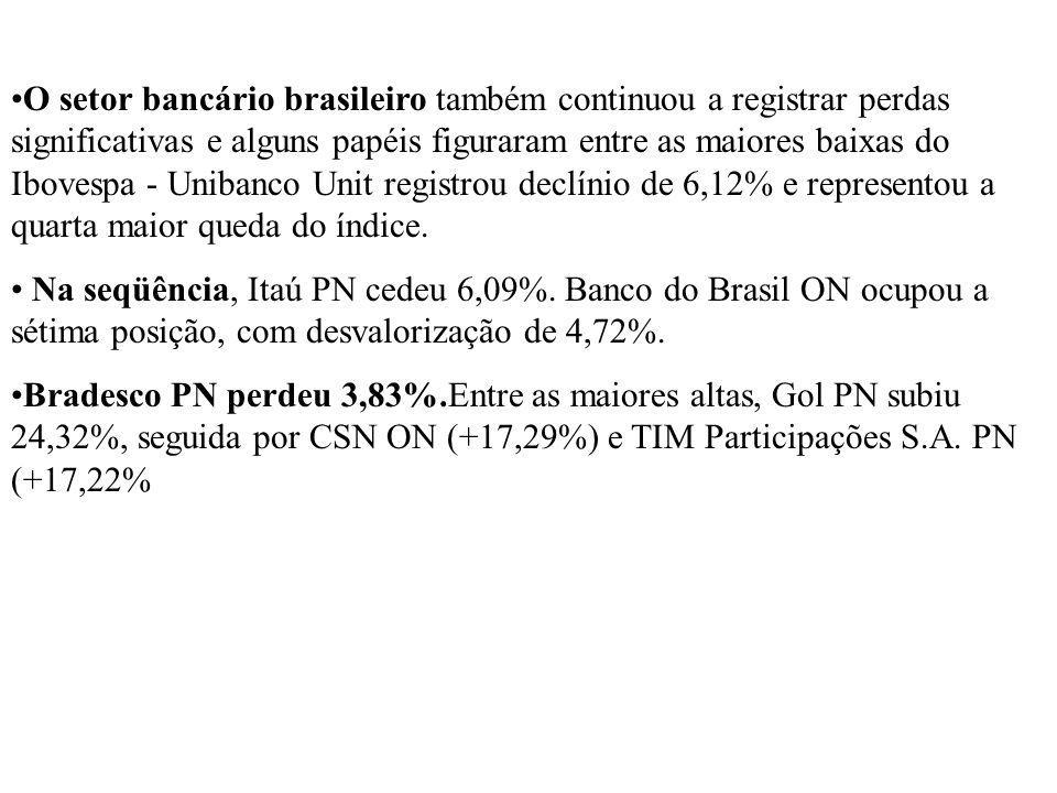O setor bancário brasileiro também continuou a registrar perdas significativas e alguns papéis figuraram entre as maiores baixas do Ibovespa - Unibanco Unit registrou declínio de 6,12% e representou a quarta maior queda do índice.