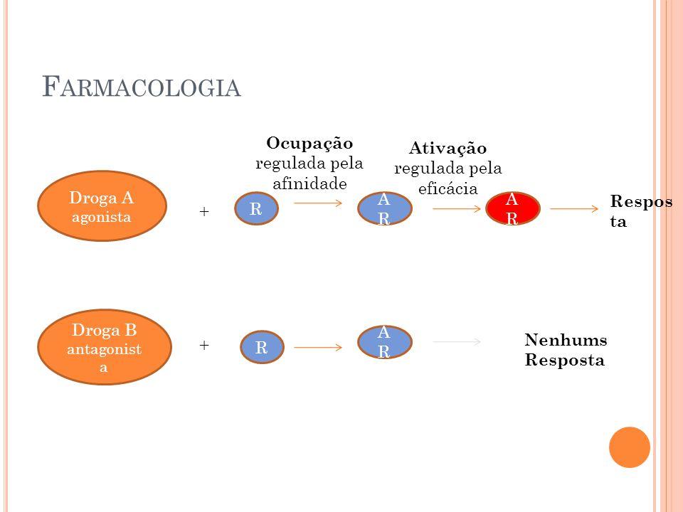 Farmacologia Ocupação regulada pela afinidade