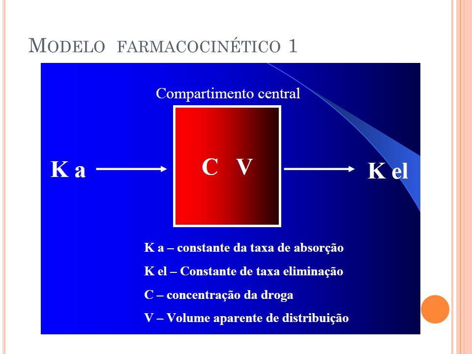 Modelo farmacocinético 1
