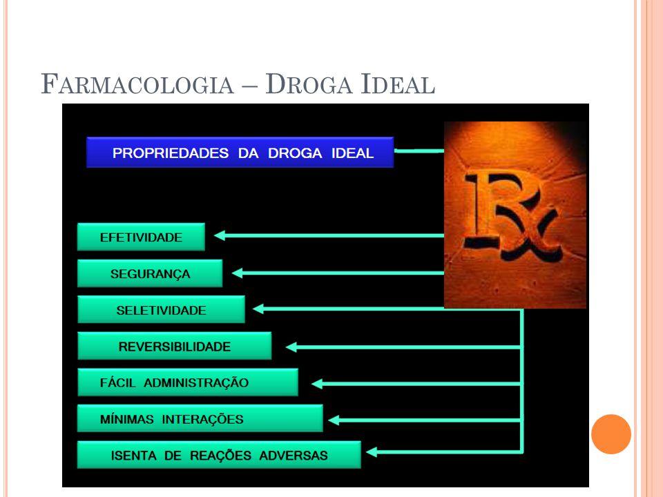 Farmacologia – Droga Ideal