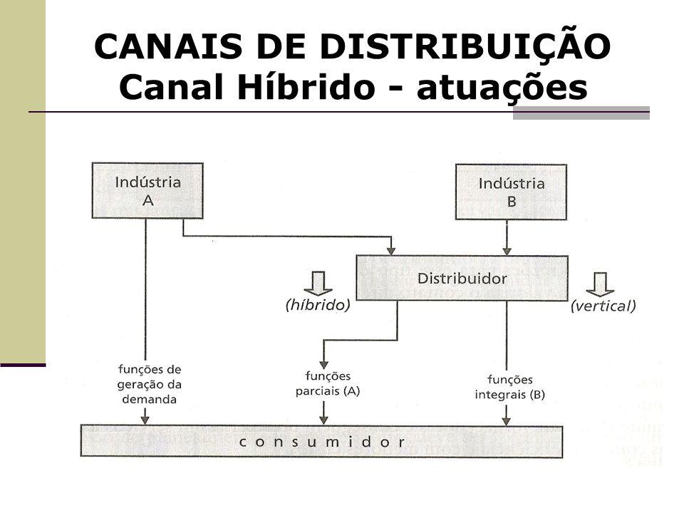 CANAIS DE DISTRIBUIÇÃO Canal Híbrido - atuações