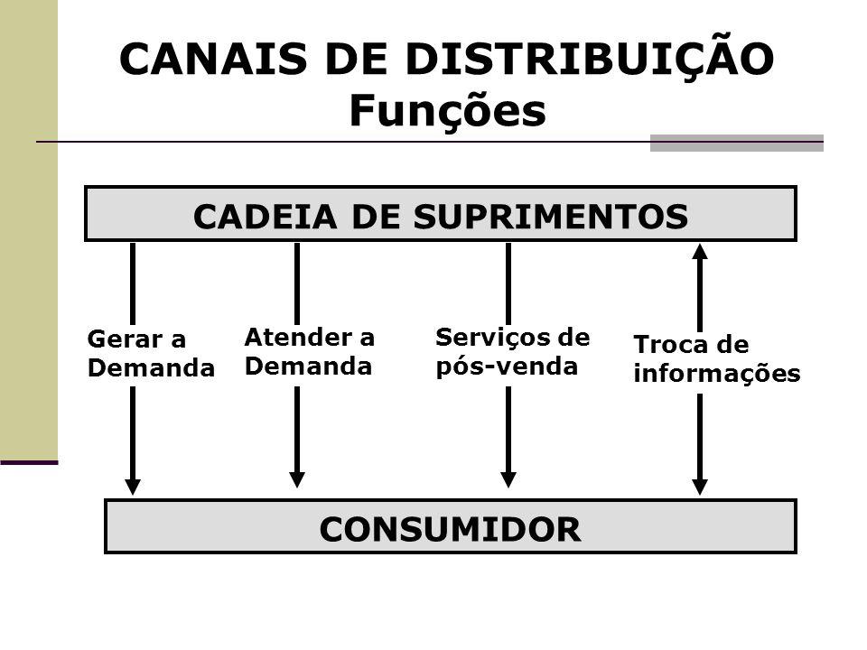 CANAIS DE DISTRIBUIÇÃO Funções