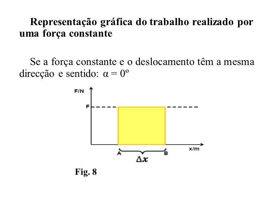 Representação gráfica do trabalho realizado por uma força constante