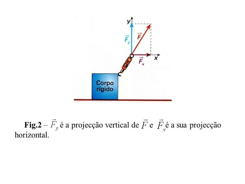 Fig.2 – é a projecção vertical de e é a sua projecção horizontal.