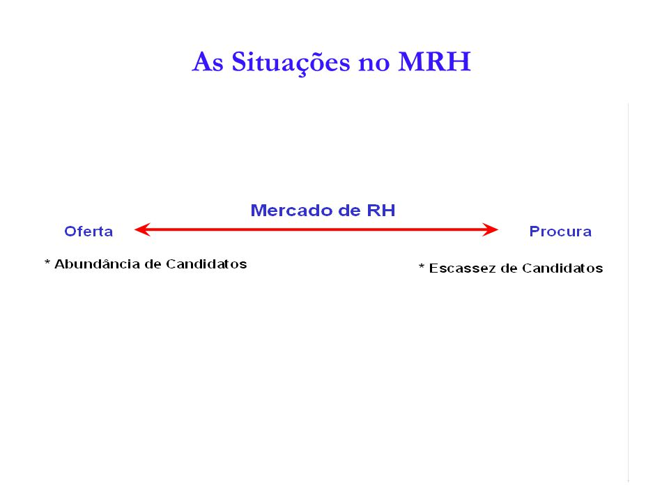 As Situações no MRH 4