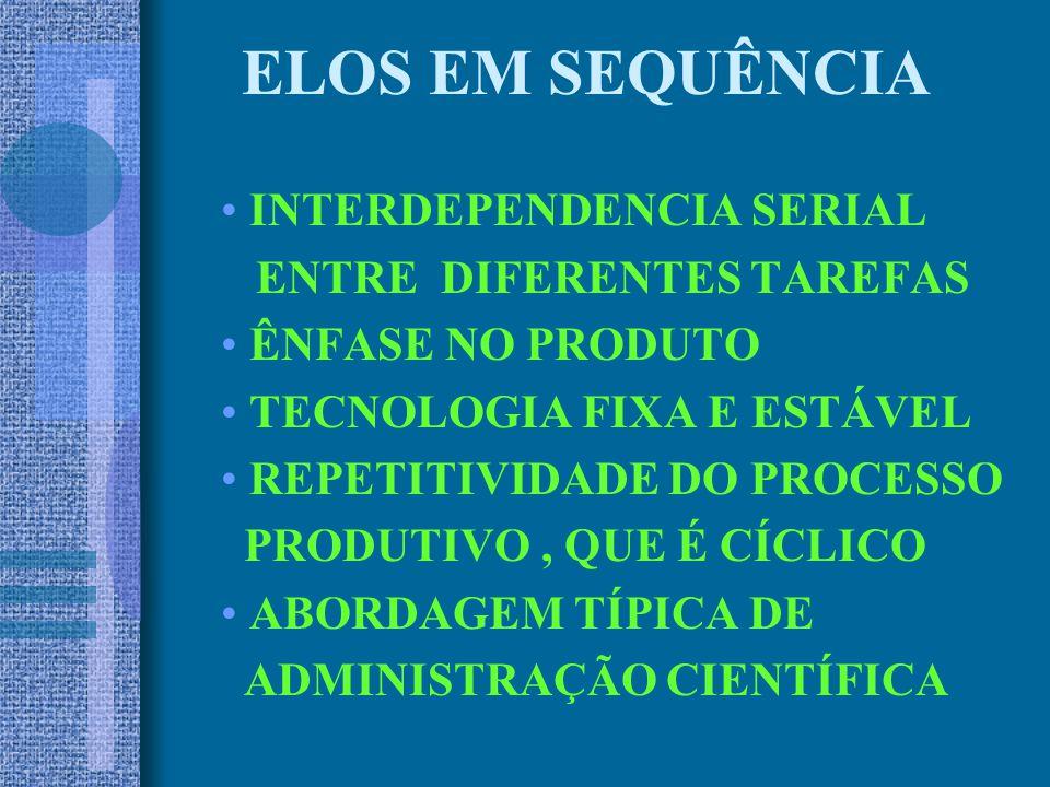 ELOS EM SEQUÊNCIA INTERDEPENDENCIA SERIAL ENTRE DIFERENTES TAREFAS