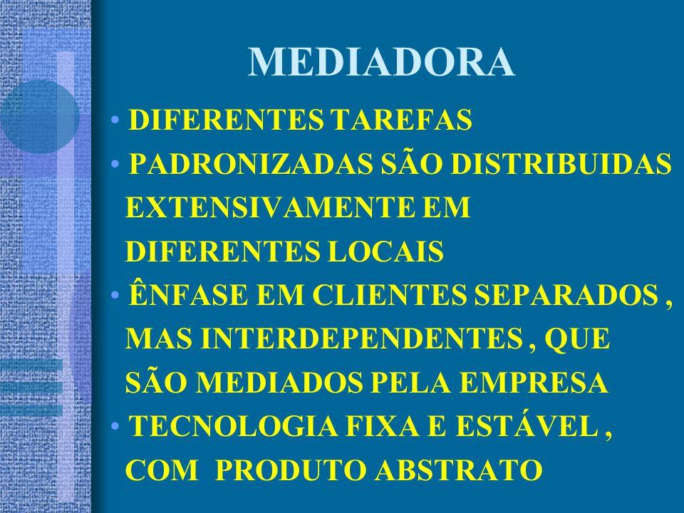 MEDIADORA DIFERENTES TAREFAS PADRONIZADAS SÃO DISTRIBUIDAS