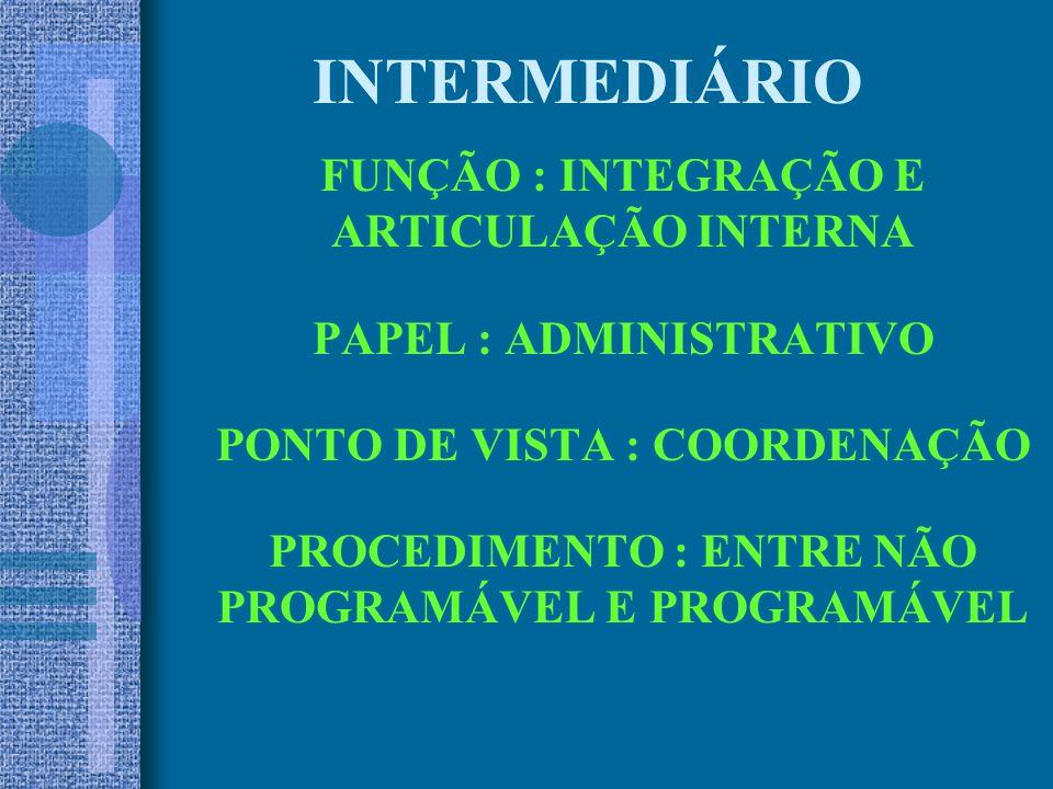 INTERMEDIÁRIO FUNÇÃO : INTEGRAÇÃO E ARTICULAÇÃO INTERNA