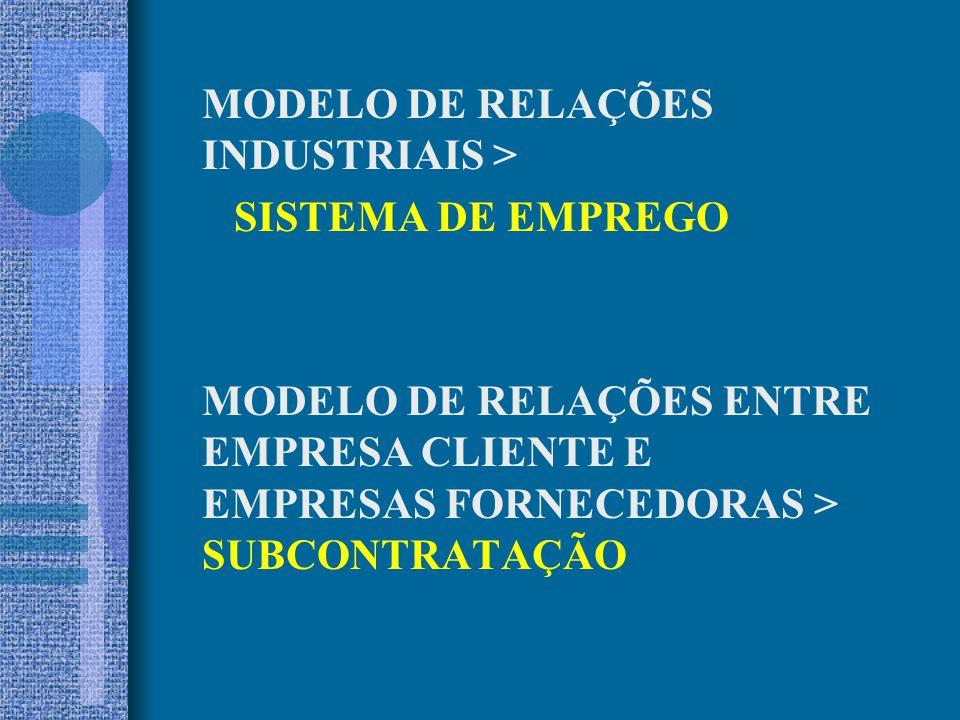 MODELO DE RELAÇÕES INDUSTRIAIS >