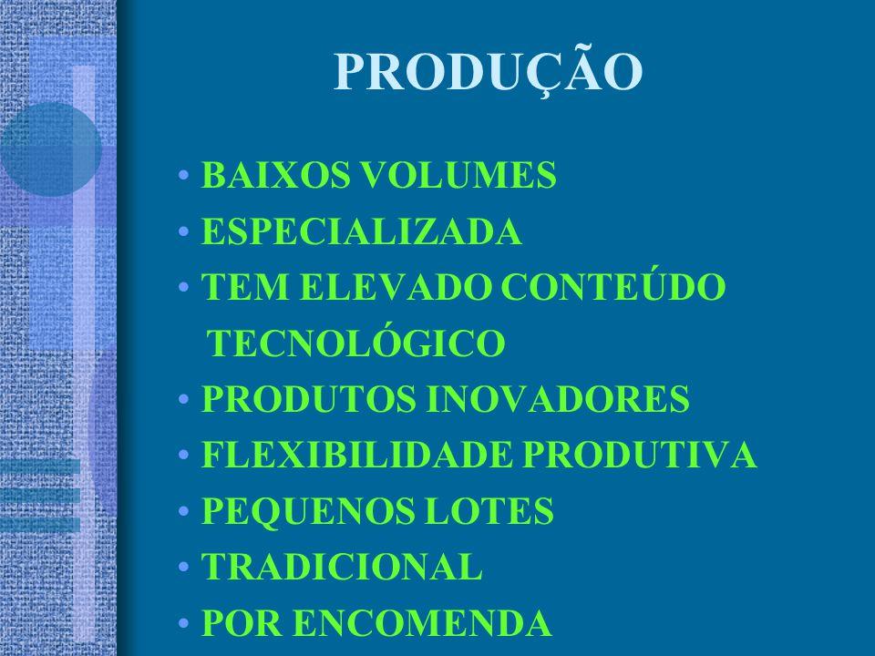 PRODUÇÃO BAIXOS VOLUMES ESPECIALIZADA TEM ELEVADO CONTEÚDO TECNOLÓGICO