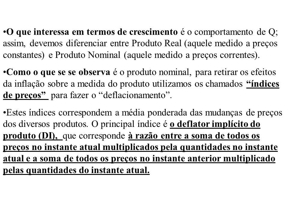 O que interessa em termos de crescimento é o comportamento de Q; assim, devemos diferenciar entre Produto Real (aquele medido a preços constantes) e Produto Nominal (aquele medido a preços correntes).