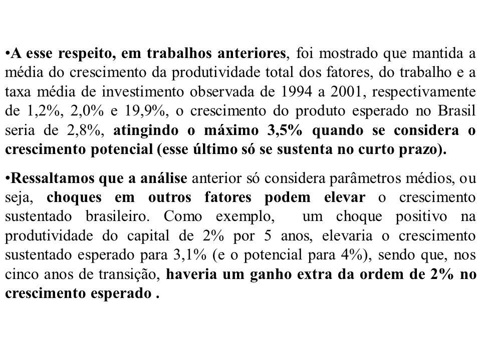 A esse respeito, em trabalhos anteriores, foi mostrado que mantida a média do crescimento da produtividade total dos fatores, do trabalho e a taxa média de investimento observada de 1994 a 2001, respectivamente de 1,2%, 2,0% e 19,9%, o crescimento do produto esperado no Brasil seria de 2,8%, atingindo o máximo 3,5% quando se considera o crescimento potencial (esse último só se sustenta no curto prazo).
