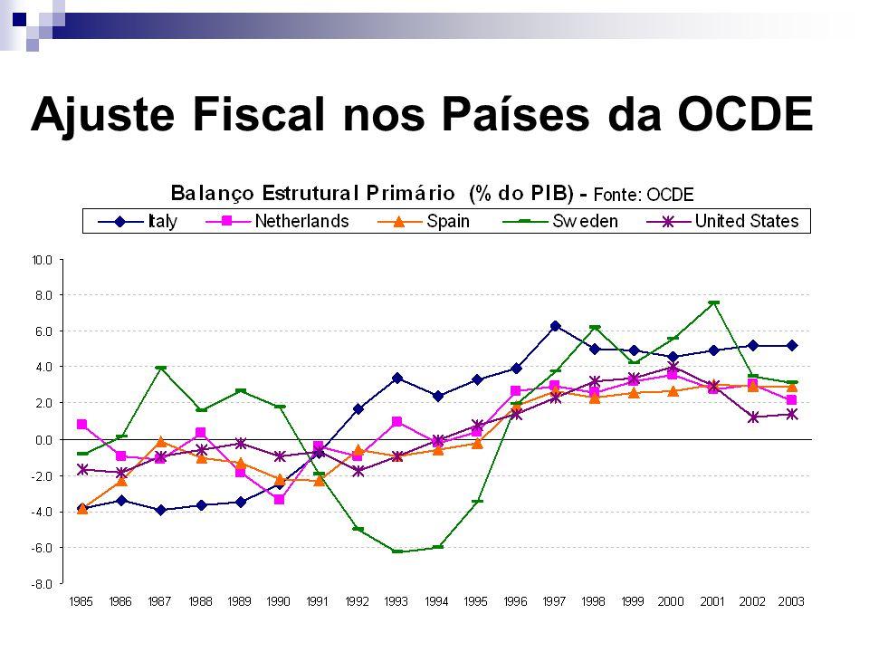 Ajuste Fiscal nos Países da OCDE