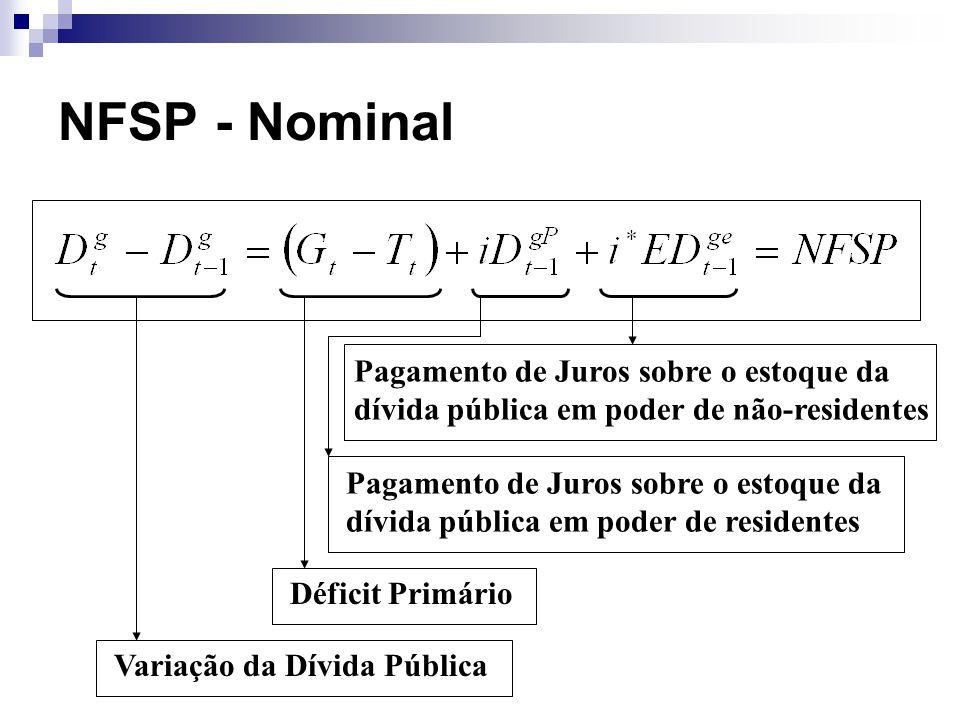 NFSP - Nominal Pagamento de Juros sobre o estoque da dívida pública em poder de não-residentes.
