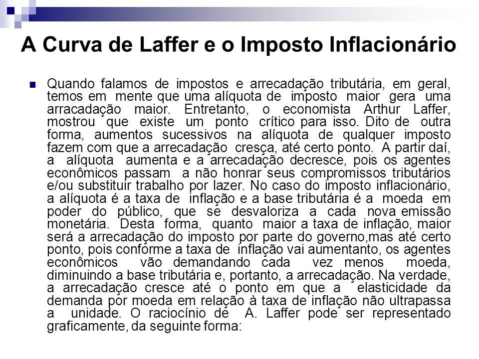 A Curva de Laffer e o Imposto Inflacionário