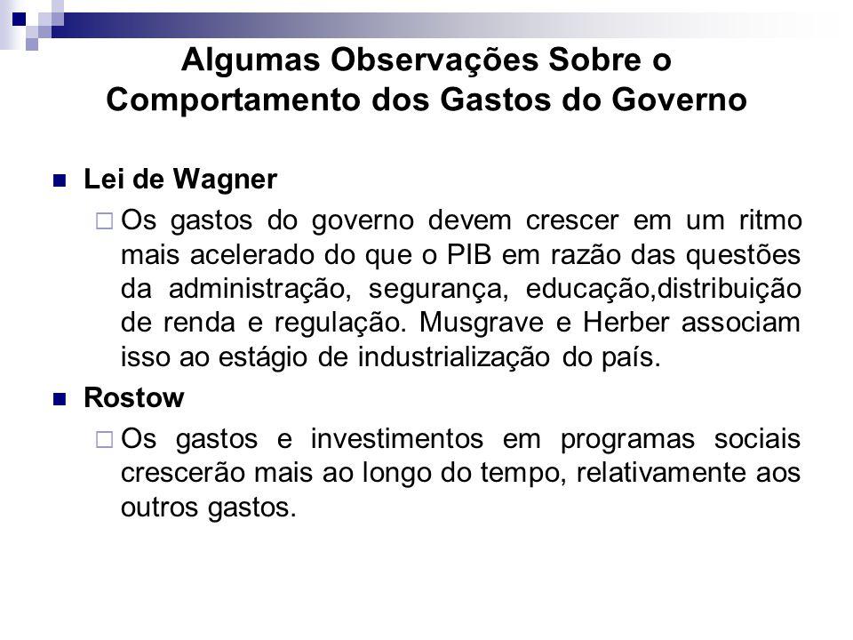 Algumas Observações Sobre o Comportamento dos Gastos do Governo
