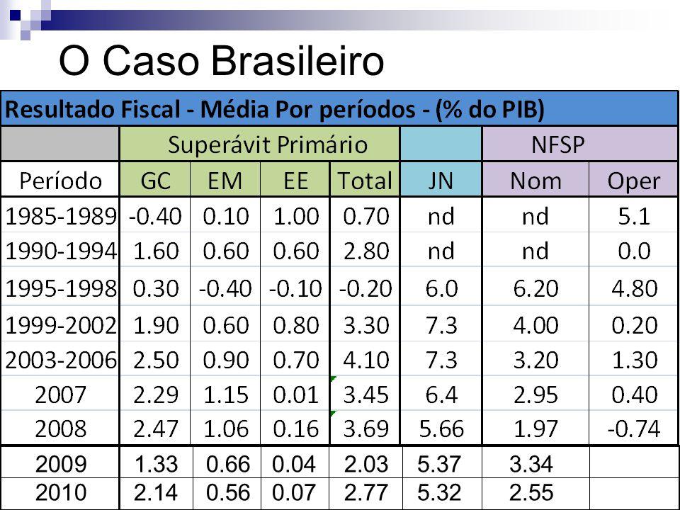 O Caso Brasileiro 1.33 0.66 0.04 2.03 5.37 3.34.
