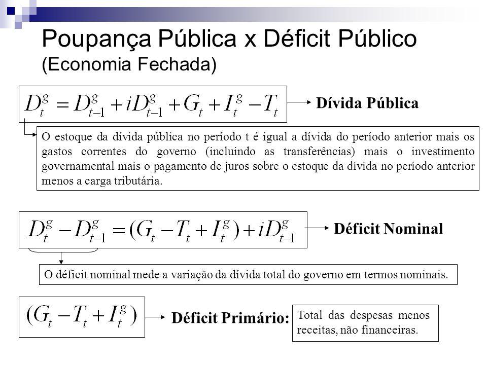 Poupança Pública x Déficit Público (Economia Fechada)