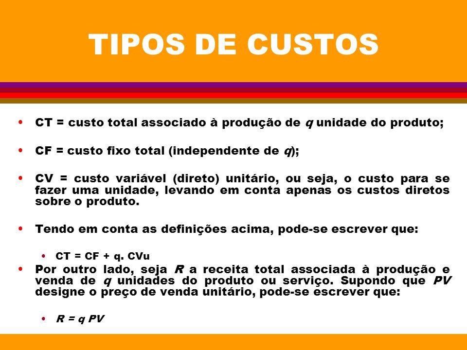 TIPOS DE CUSTOS CT = custo total associado à produção de q unidade do produto; CF = custo fixo total (independente de q);