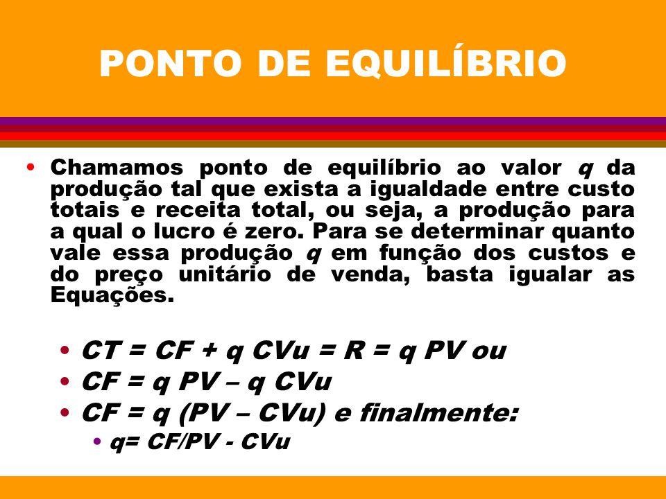 PONTO DE EQUILÍBRIO CT = CF + q CVu = R = q PV ou CF = q PV – q CVu