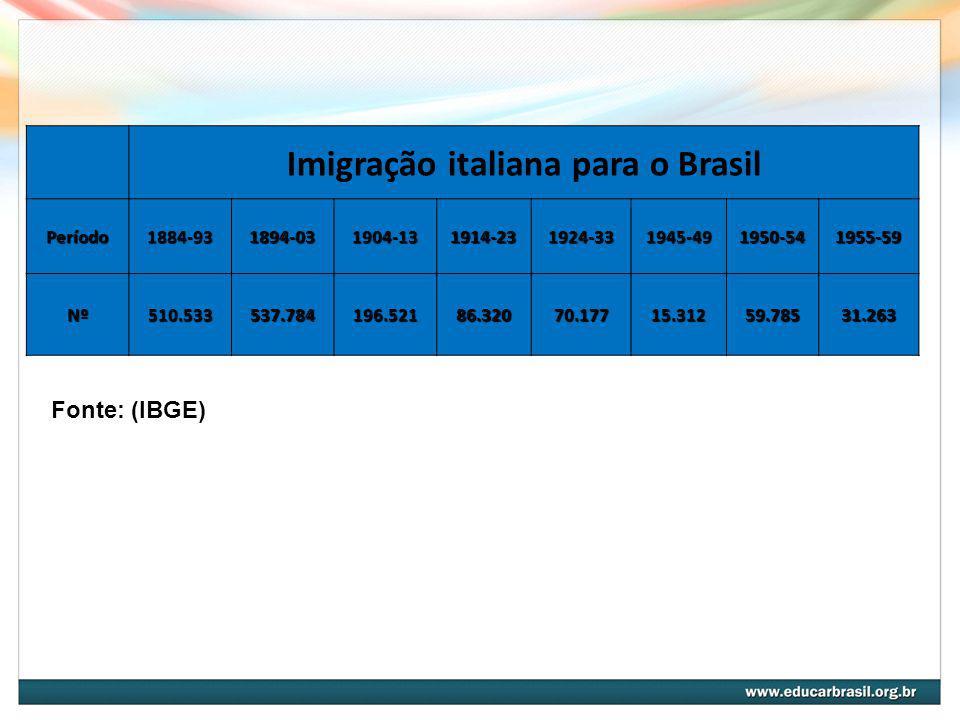 Imigração italiana para o Brasil