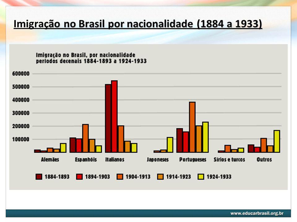 Imigração no Brasil por nacionalidade (1884 a 1933)