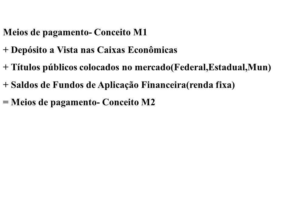Meios de pagamento- Conceito M1