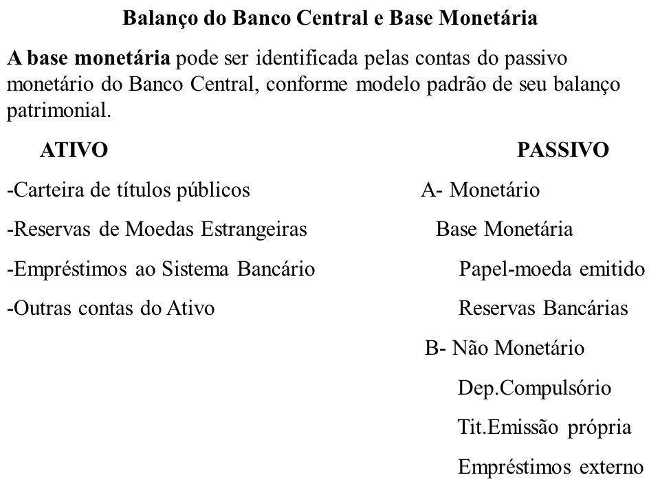 Balanço do Banco Central e Base Monetária