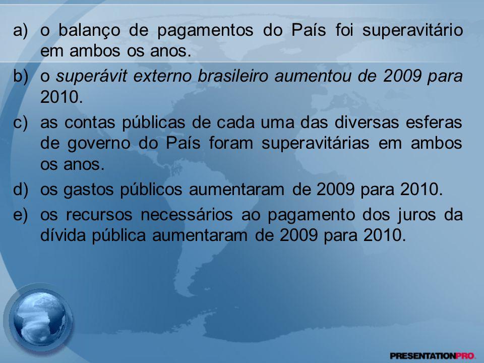 o balanço de pagamentos do País foi superavitário em ambos os anos.
