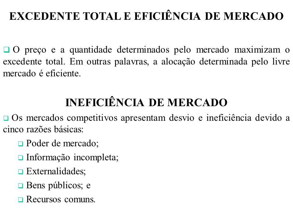 EXCEDENTE TOTAL E EFICIÊNCIA DE MERCADO INEFICIÊNCIA DE MERCADO
