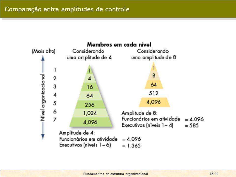 O que é estrutura organizacional