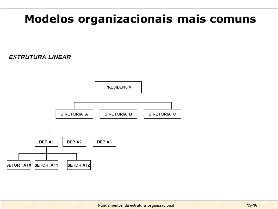 Modelos organizacionais mais comuns